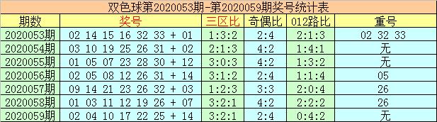 [公益彩票]李太阳双色球第20060期:红球重号10 17