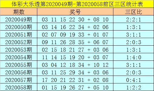[公益彩票]强哥大乐透第20059期:前一区参考12