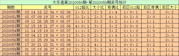 [公益彩票]高月大乐透第20060期:前区第5位看好32