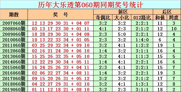 [公益彩票]彩客大乐透第20060期:前区杀号01 10