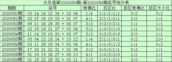 [公益彩票]阿财大乐透第20060期:前区双胆25 35