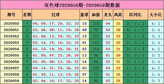 [公益彩票]马当先双色球第20060期:蓝球小号回补