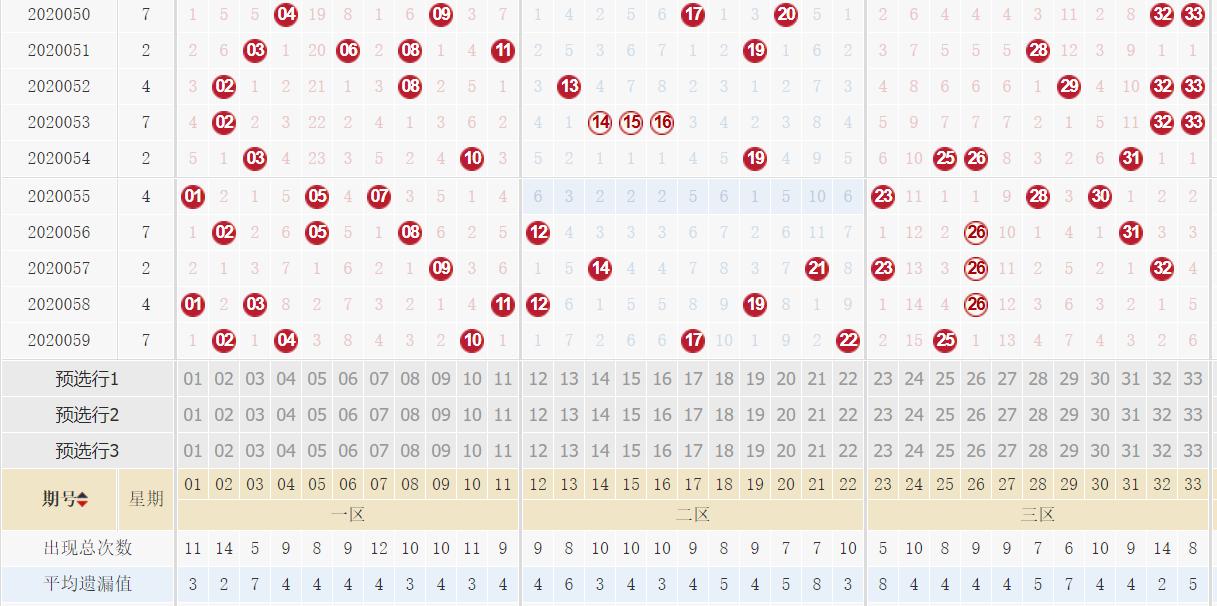 [公益彩票]方元财双色球第20060期:六号球推荐30