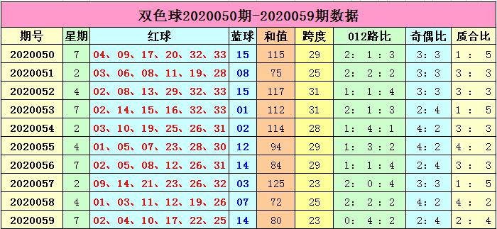 [公益彩票]李长生双色球第20060期:防质数号码走热
