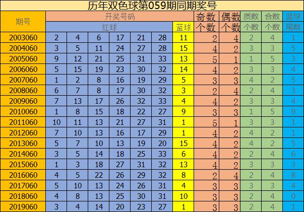 [公益彩票]修文双色球第20060期:预测质合比为2-4