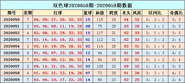 [公益彩票]季雨双色球第20060期:奇偶比参考4-2