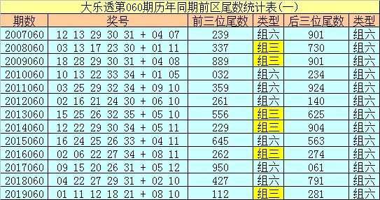 [公益彩票]船长大乐透第20060期:后区推荐08 11