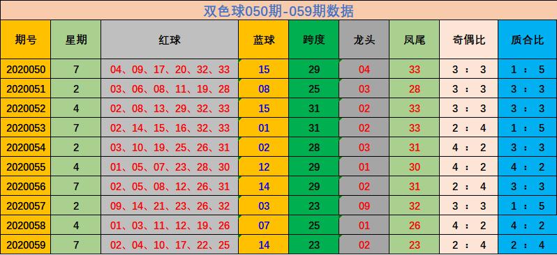 [公益彩票]林妙双色球第20060期:推荐质合比3-3