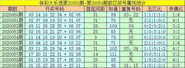 [公益彩票]何飞大乐透第20060期:前区胆码19 25