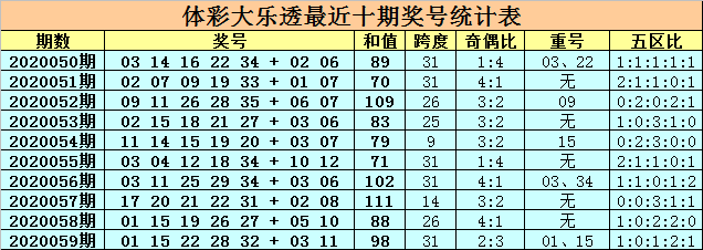 [公益彩票]卜算子大乐透第20060期:前区胆码03 20