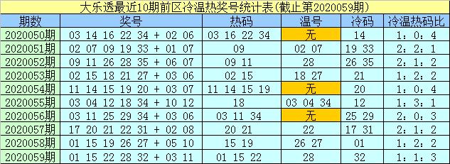 [公益彩票]孟浩然大乐透第20060期:后区推荐04 08
