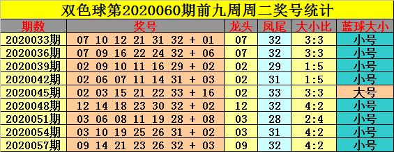 [公益彩票]钟玄双色球第20060期:防凤尾下降