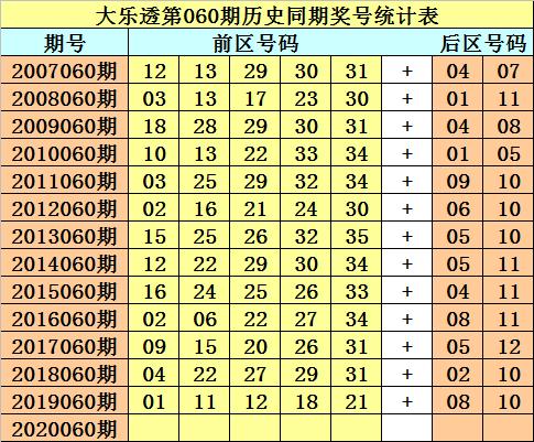 [公益彩票]财叔大乐透第20060期:和值90-99之间