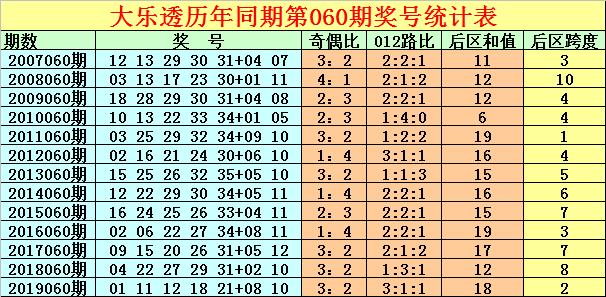 [公益彩票]徐先生大乐透第20060期:后区和值预为奇