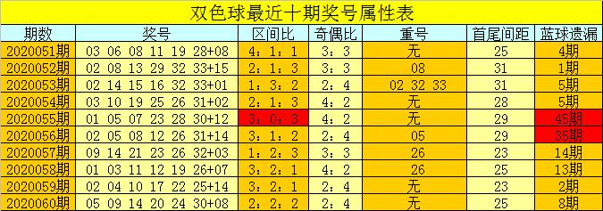 [公益彩票]芦阳清双色球第20061期:偶数红球大热