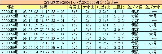 [公益彩票]陈华双色球第20061期:红球奇数号热出