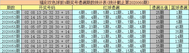 [公益彩票]海草双色球第20061期:红球双胆18 22