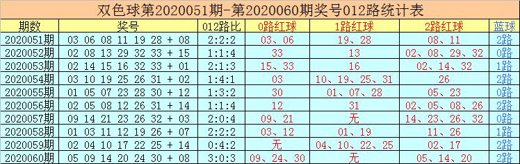 [公益彩票]老李双色球第20061期:重防0路蓝球