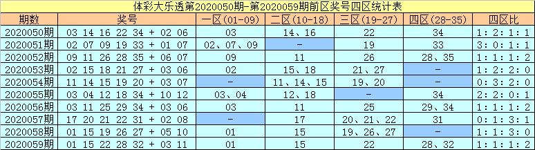 [公益彩票]许老六大乐透第20060期:前一区转热