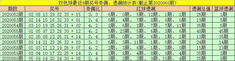 [公益彩票]金大玄双色球第20061期:凤尾参考33