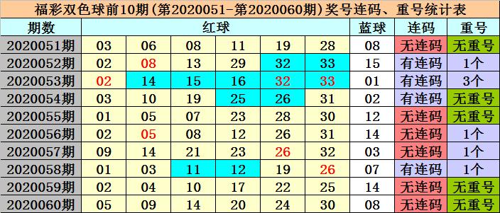 [公益彩票]冰丫头双色球第20061期:红3胆02 10 30
