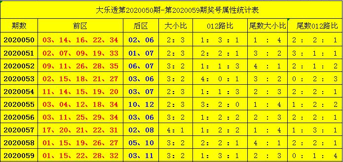 [公益彩票]杨天大乐透第20060期:012路比参考0-3-2