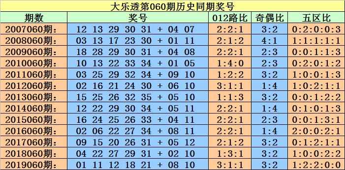 [公益彩票]小霸王大乐透第20060期:龙头参考01