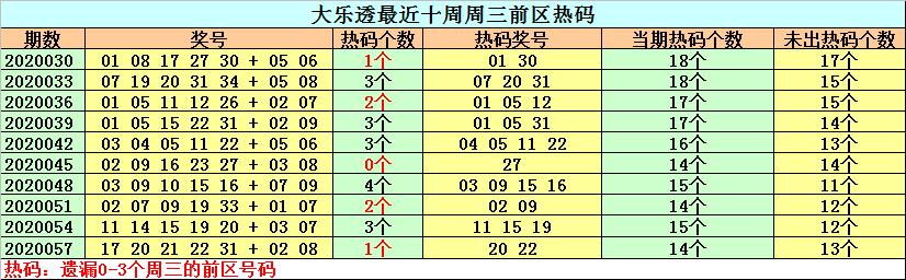 [公益彩票]钟天大乐透第20060期:前区冷号关注28
