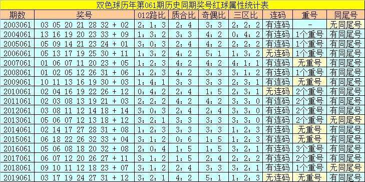 [公益彩票]陆白秋双色球第20061期:红球双胆05 18