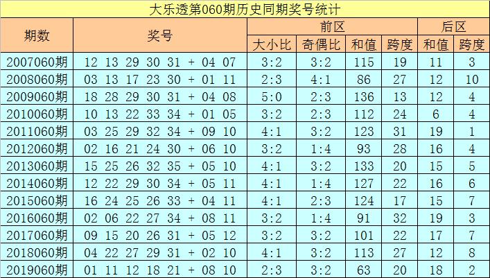 [公益彩票]徐欣大乐透第20060期:前区双胆10 31