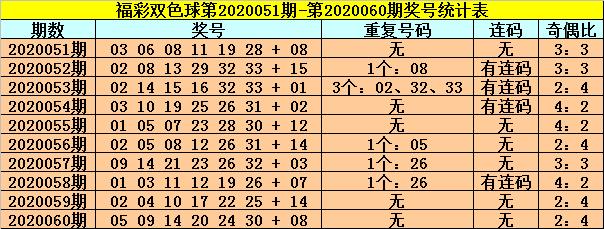 [公益彩票]龙山双色球第20061期:蓝球预出温码