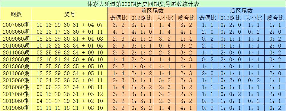 [公益彩票]张耀扬大乐透第20060期:首位关注偶尾数