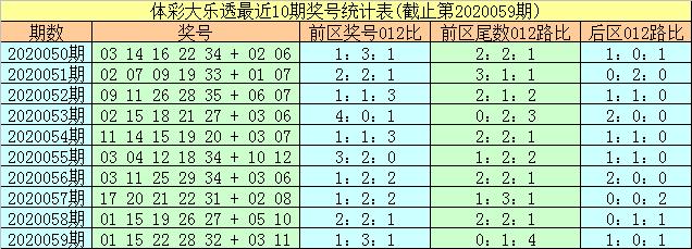 [公益彩票]易阳指大乐透第20060期:前区1路尾参考17