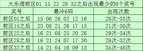[公益彩票]南宫胜大乐透第20060期:龙头参考03