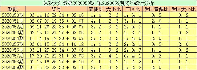 [公益彩票]玉苍大乐透第20060期:前区奇偶比参考1-4