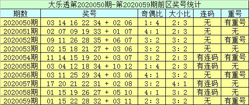[公益彩票]李员外大乐透第20060期:前区排除连码