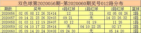 [公益彩票]彩客双色球第20061期:0路红球热出