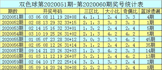 [公益彩票]吕洞阳双色球第20061期:红一区关注07 11