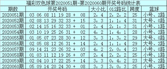 [公益彩票]安仔双色球第20061期:凤尾参考24