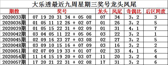 [公益彩票]钟玄大乐透第20060期:前区奇偶比3-2