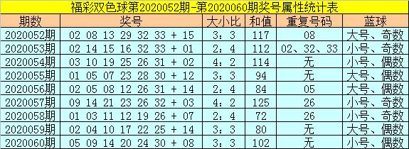 [公益彩票]范秋雨双色球第20061期:红球大小比3-3