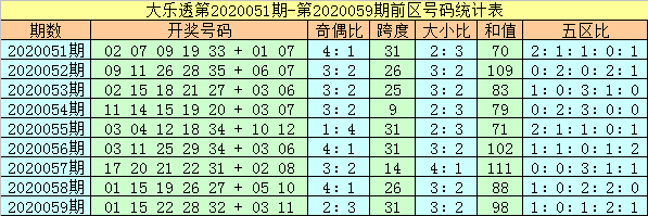 [公益彩票]杨万里大乐透第20060期:前区小号走热