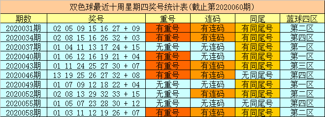 [公益彩票]财姐双色球第20061期:同尾红球参考05 15