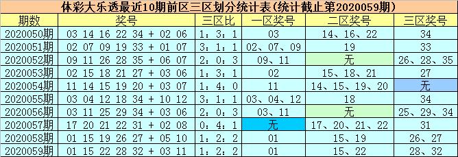 [公益彩票]柳无尘大乐透第20060期:前一区转温
