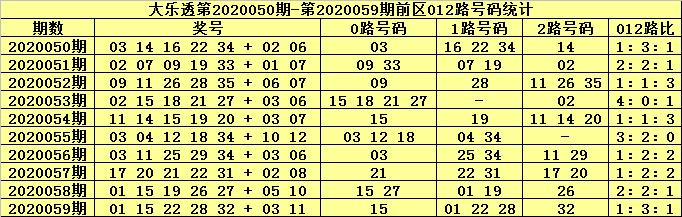 [公益彩票]张大师大乐透第20060期:后区防出全奇