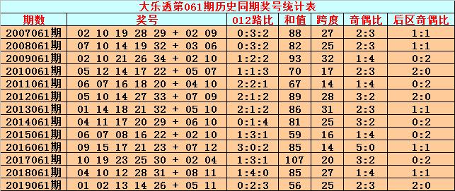 [公益彩票]英豪大乐透第20061期:012路比1-0-4