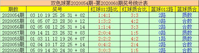 [公益彩票]赢四海双色球第20061期:一码跨度关注31