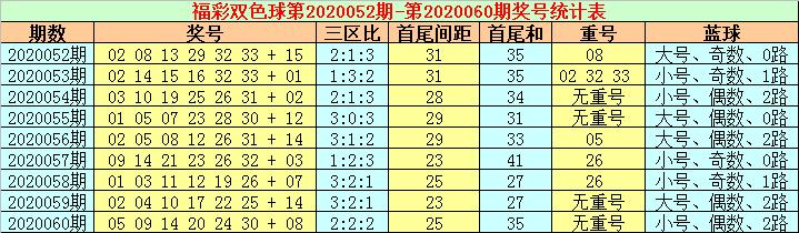 [公益彩票]张耀扬双色球第20061期:蓝球杀码06 08