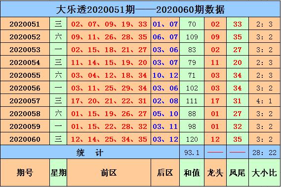 [公益彩票]马当先大乐透第20061期:预计和值90左右