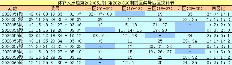 [公益彩票]许老六大乐透第20061期:前区杀码04 06